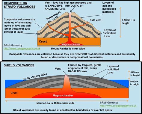 Major Forms Extrusive Activity Types Volcanoes