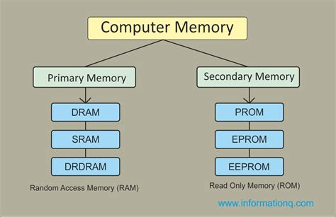 Two Types Computer Memory Primary Secondary