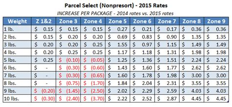 usps announces postage rate increase starts april