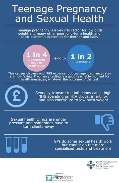 Pin on Teenage Pregnancy Awareness