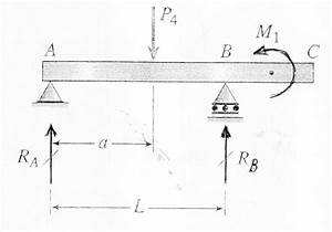 5 1 simple beam theory With summary of beam theory 1 summary of beam