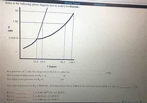 Solved  1a  1b  1c  The Vapor Pressure Of Liquid Butanol