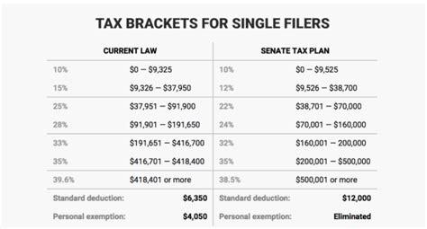 tax rate  tax brackets trump house senate gop