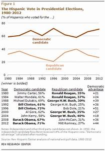 Latino Voters in the 2012 Election | Pew Research Center