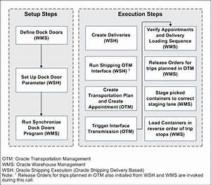 Oracle Transportation Management Integrating Oracle