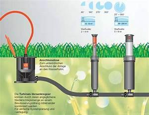 Gardena Bewässerungssystem Planung : bewasserungssystem garten ~ Lizthompson.info Haus und Dekorationen