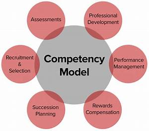 Competency Mode... Competent Definition