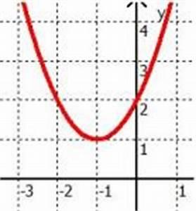 Nullstellen Berechnen Pq Formel : pq formel analysis und lineare algebra online kurse ~ Themetempest.com Abrechnung