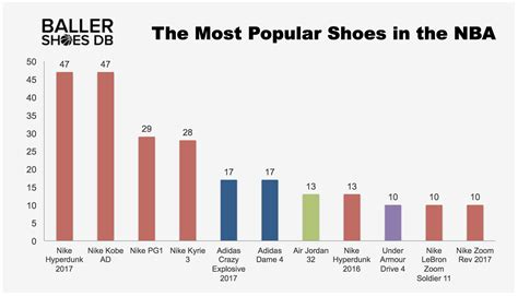 The Most Popular Shoes And Brands Worn By Players Around