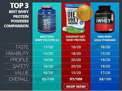 Protein Whey Powders Comparison Without
