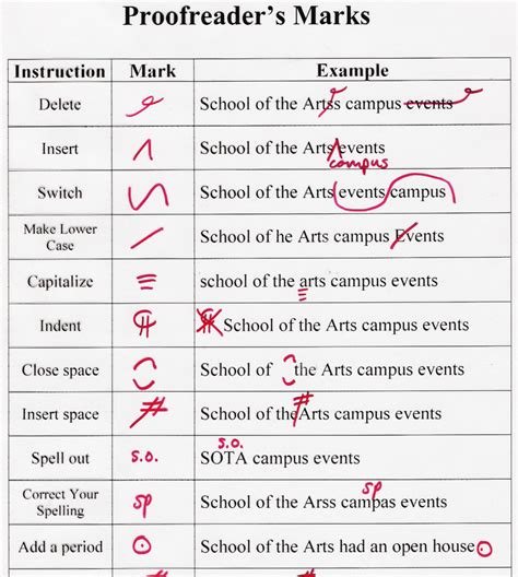 Write A Personal Statement School Of Undergraduate Studies Essay