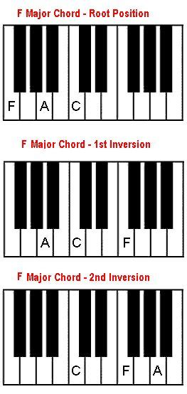 A Sharp Chord Piano Inversions