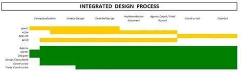 vantaggi dei bim  il building information modeling
