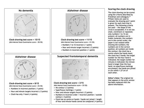 Researchers assess usefulness of clock drawing cognitive test in patients with high blood pressu. Clock drawings and test scores for patients without ...