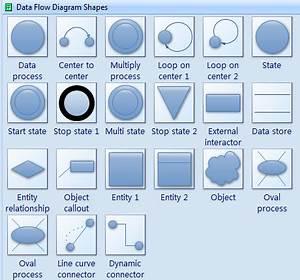 Data Flow Diagram Symbols Create Data Flow Diagrams