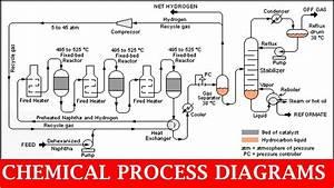 Chemical Process Diagrams