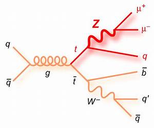 Feynman Diagrams For Top Physics Talks And Notes
