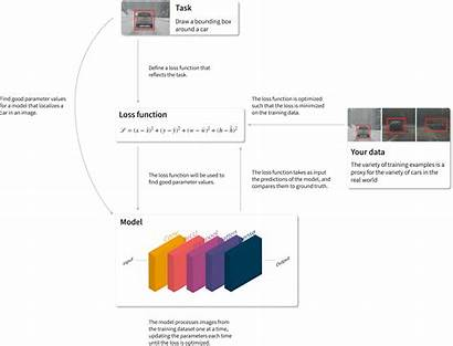 Optimization Ai Neural Deeplearning Parameter Networks Notes