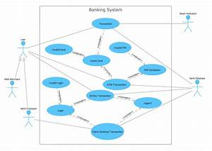Uml Case Study Of Banking System