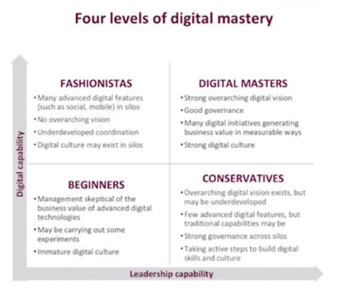 digital master how can companies master digital transformation answers on