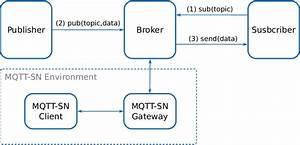 Basic Mqtt  Message Queue Telemetry Transport