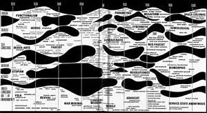 Charles Jencks Style Blob Diagram