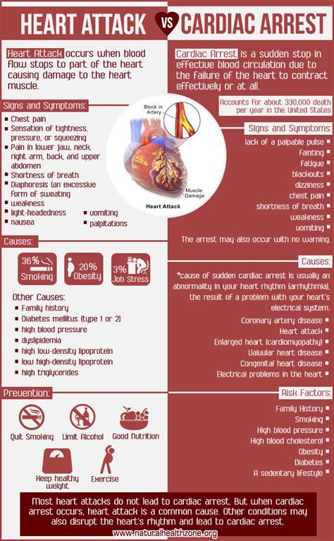 heart attack  cardiac arrest