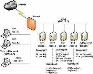 A Medium Size Network With A Dmz