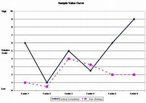 value curves setpoint systems With value curve analysis template