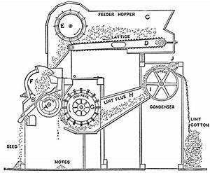 Different Parts Of Modern Cotton Ginning Machine