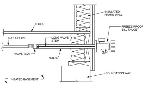 residential plumbing code requirements floor drain international plumbing code gurus floor