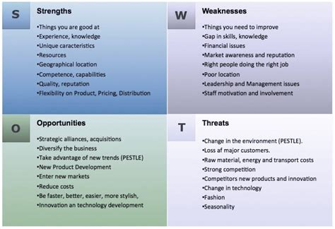 Swot Template For Word