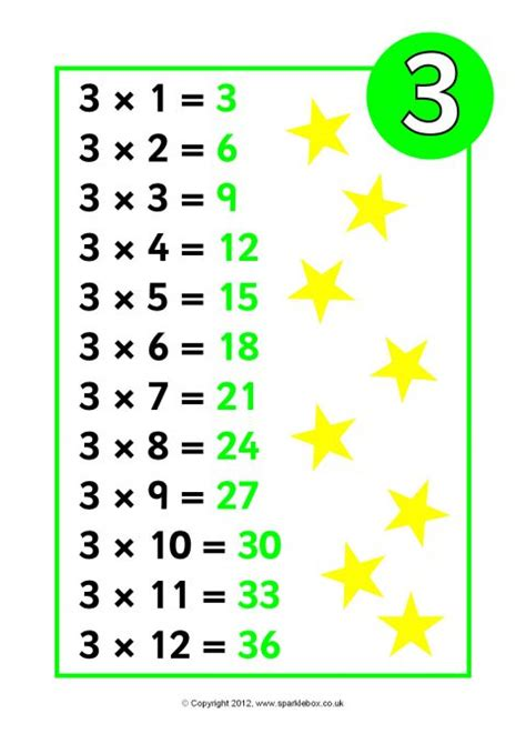 times tables posters reversed sb sparklebox