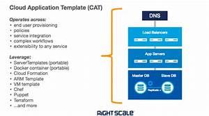 Configuration Management Integration