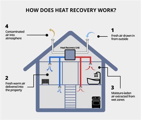 Heat System Diagram by Commercial And Domestic Heat Recovery Systems Etuk Ltd