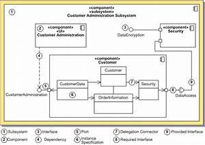 Uml 2 0 Component Diagram Definition