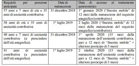 finestra mobile pensioni forze armate requisiti di accesso al sistema