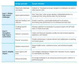 Sample Employee Performance Goals Examples