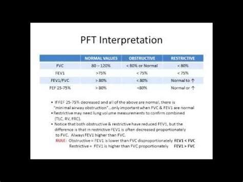 pulmonay function test interpretation  easy youtube