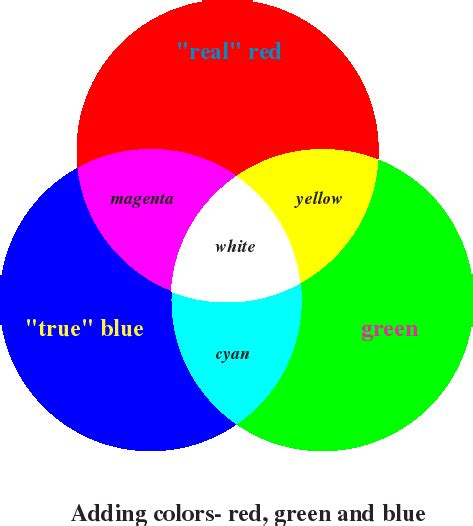 what color do green and make properties of light on emaze
