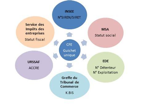 Chambre Agriculture Loiret Cfe by Cfe Chambre D Agriculture De La Loz 232 Re