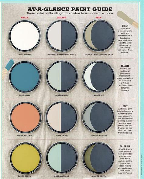 Kitchen Stencil Ideas - paint color no fail wall ceiling trim combos interiors by color