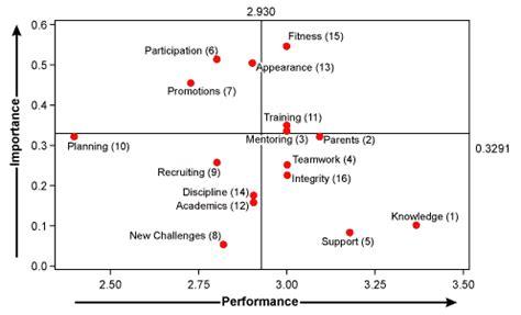 quadrant plots  improve program performance