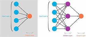 What is Neural Network and how artificial intelligence ...