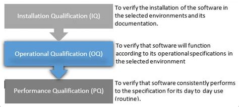 iq oq pq   qs  software validation