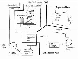Basic Steam Cycle  Boilers