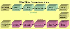 Block Diagram Of A Digital Communication System  Physical