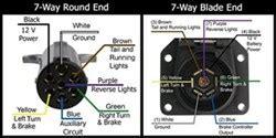 Pin Designations The Way Round Flat