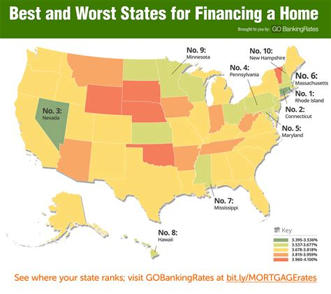 The Cheapest States For Affordable Mortgage Rates