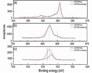 C1s  F1s  And O1s Xps Spectra Of Limn2o4 Electrodes Cycled In Ec   Emc